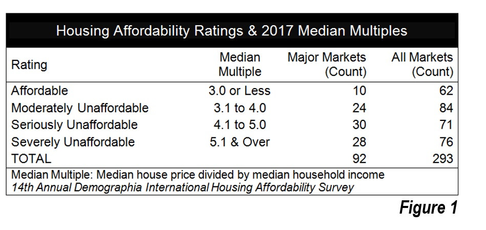 Hong Kong,Housing Affordability ,Hong Kong ranked world