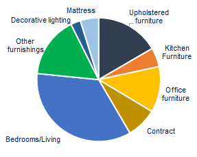 Upholstered Furniture, China ,Upholstered Furniture Generated the Huge Output Value, China Became the Largest Market