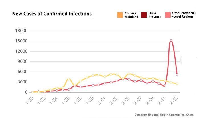 Weekly Report of COVID-19 | Coronavirus